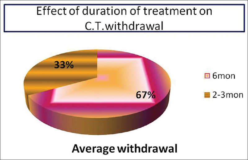 Figure 2: Shows effect of distance on withdrawal from clinical trial in RA patients